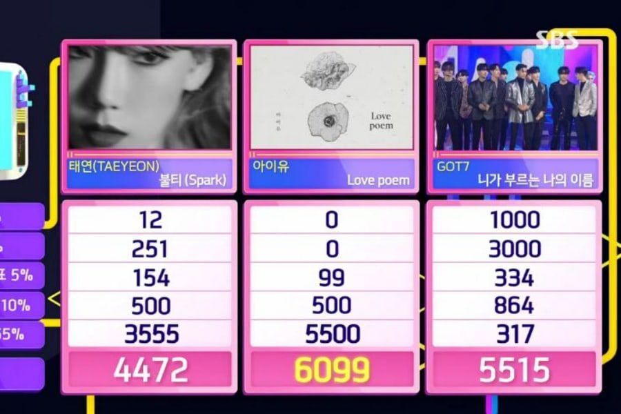 "Watch: IU Takes 2nd Win For ""Love Poem"" On ""Inkigayo""; Performances By MAMAMOO, GOT7, VICTON, And More"