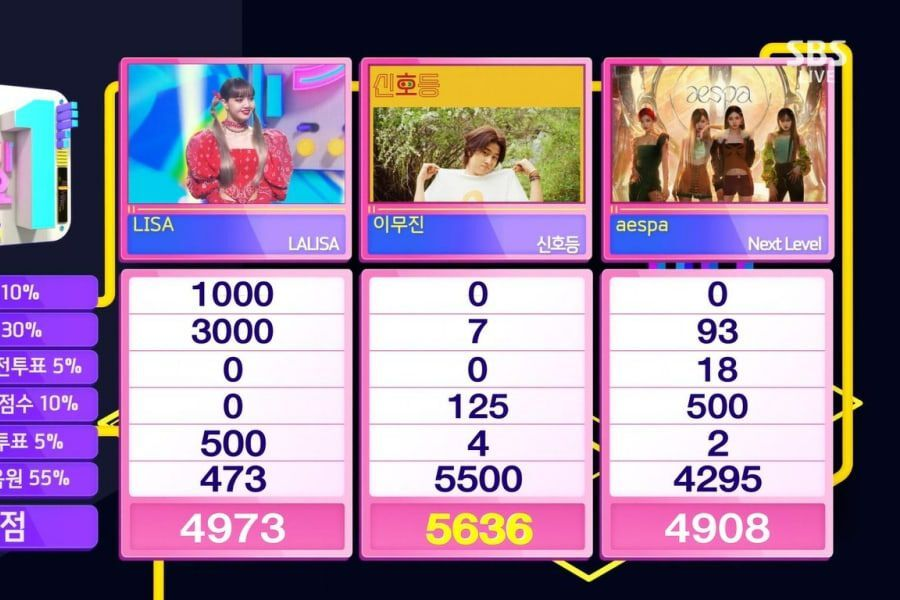 """Lee Mujin Takes 3rd Win For """"Traffic Light"""" On """"Inkigayo"""""""