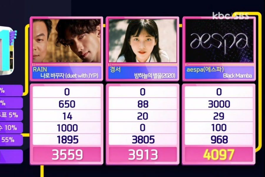 "Watch: aespa Takes 1st-Ever Win With ""Black Mamba"" On ""Inkigayo""; Performances By (G)I-DLE, VICTON, And More"