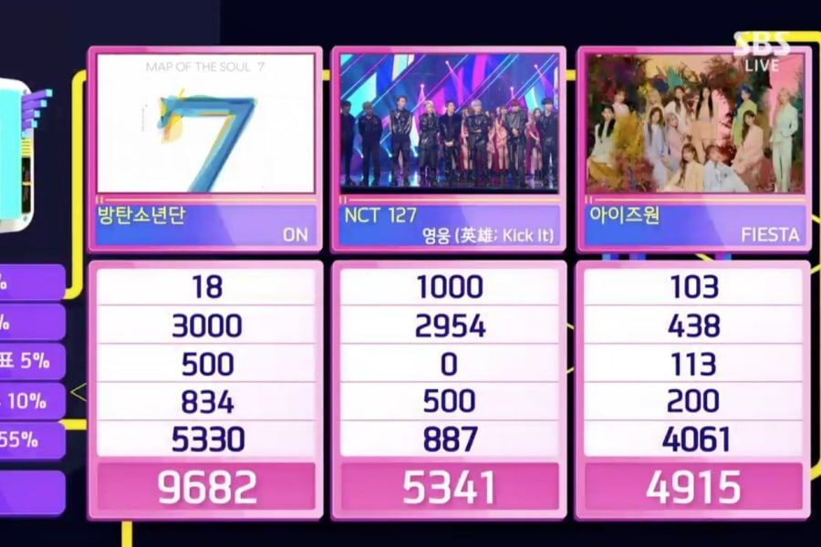 """BTS Takes 12th Win And Triple Crown For """"ON"""" On """"Inkigayo"""""""