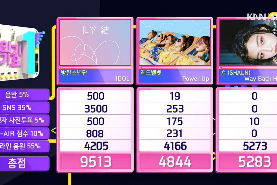"Watch: BTS Takes 5th Win For ""IDOL"" On ""Inkigayo""; Performances By Shinhwa, Sunmi, And More"