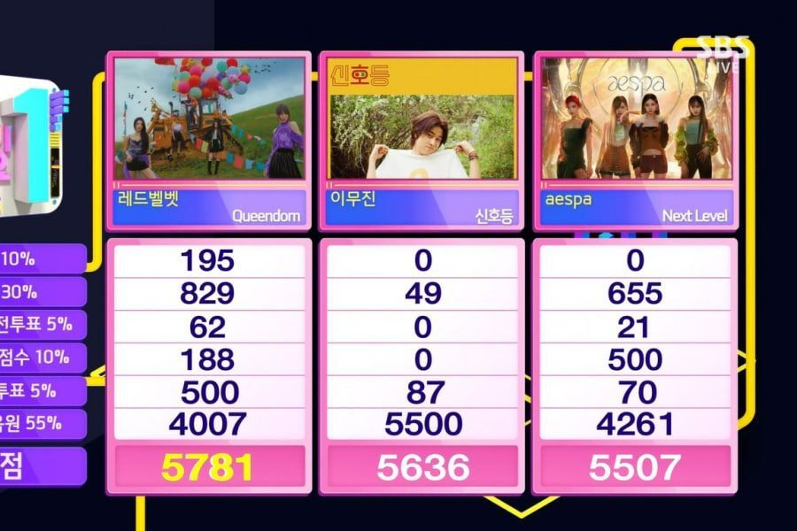"""Red Velvet Takes 7th Win For """"Queendom"""" On """"Inkigayo"""""""