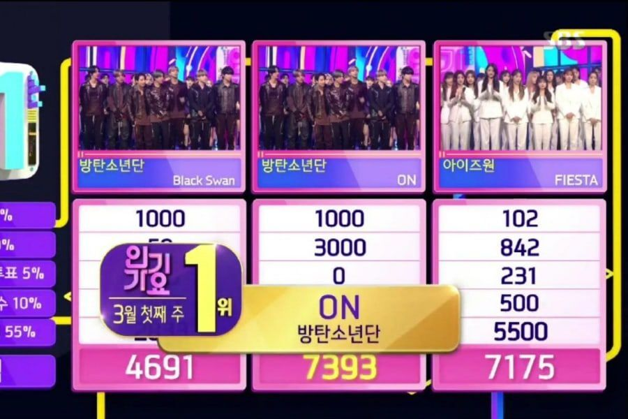 """BTS Takes 3rd Win For """"ON"""" On """"Inkigayo"""""""
