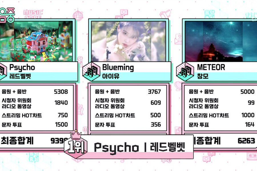"Watch: Red Velvet Takes 5th Win For ""Psycho"" On ""Music Core""; Performances By SF9, ATEEZ, MOMOLAND, And More"