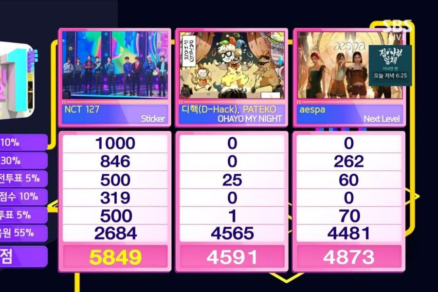 """NCT 127 Takes 9th Win For """"Sticker"""" On """"Inkigayo"""""""
