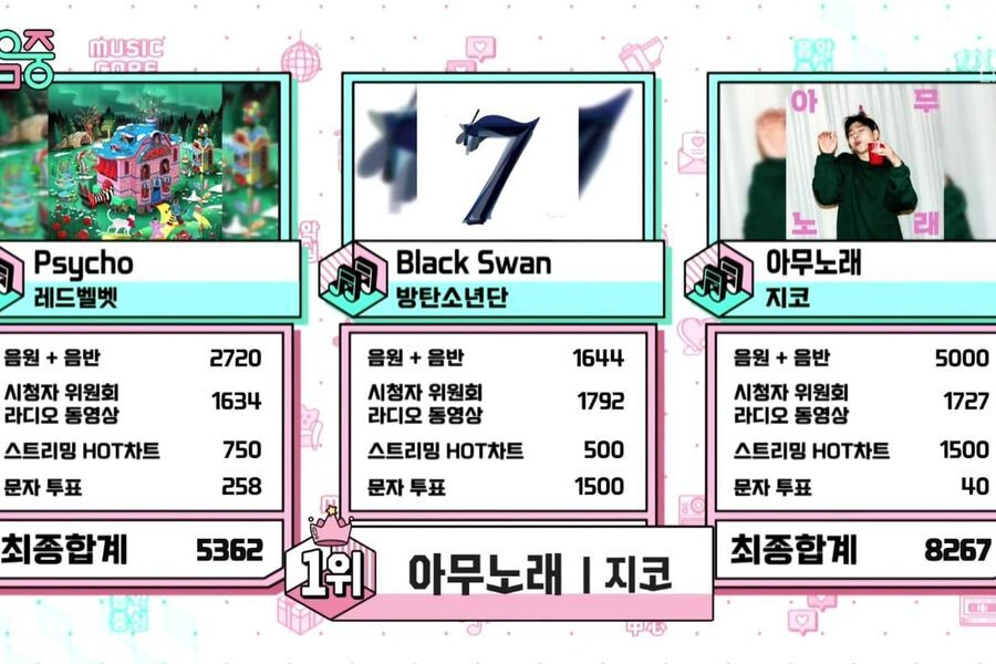 "Watch: Zico Takes 3rd Win For ""Any Song"" On ""Music Core""; Performances By SECHSKIES, Golden Child, SF9, And More"