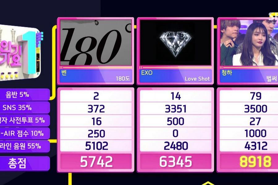 "Chungha Takes 4th Win For ""Gotta Go"" On ""Inkigayo"""