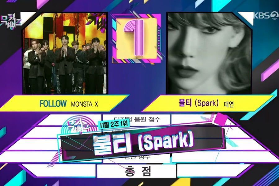 "Watch: Taeyeon Takes 1st Win For ""Spark"" On ""Music Bank""; Performances By GOT7, VICTON, MONSTA X, And More"