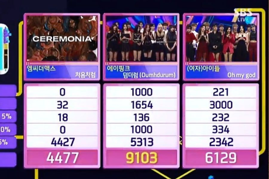 "Apink Takes 6th Win For ""Dumhdurum"" On ""Inkigayo"""