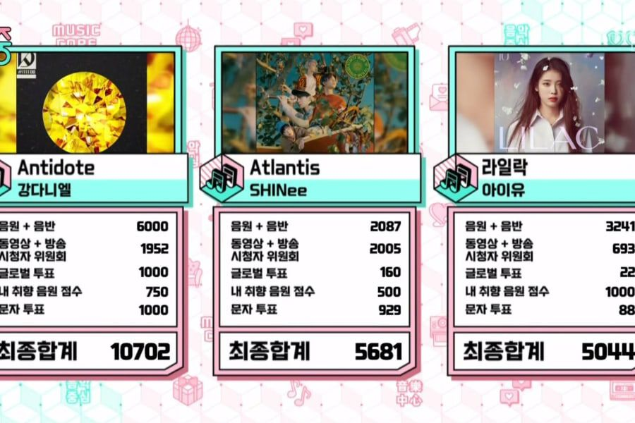 """Watch: Kang Daniel Takes 4th Win For """"Antidote"""" On """"Music Core""""; Performances By ASTRO, Yoon Ji Sung, LUNARSOLAR, And More"""