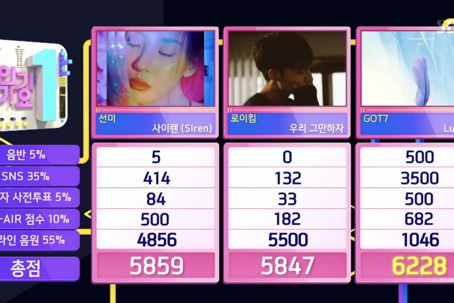 "GOT7 Takes 4th Win For ""Lullaby"" On ""Inkigayo"""
