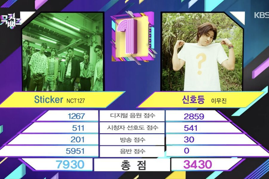 """Watch: NCT 127 Takes 7th Win For """"Sticker"""" On """"Music Bank""""; Performances By ITZY, Key, AB6IX, And More"""