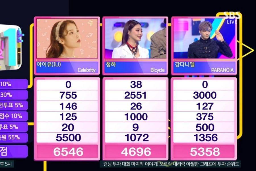 """IU Raih Kemenangan Ke-8 Dan Tiga Mahkota Untuk """"Celebrity"""" di """"Inkigayo"""""""