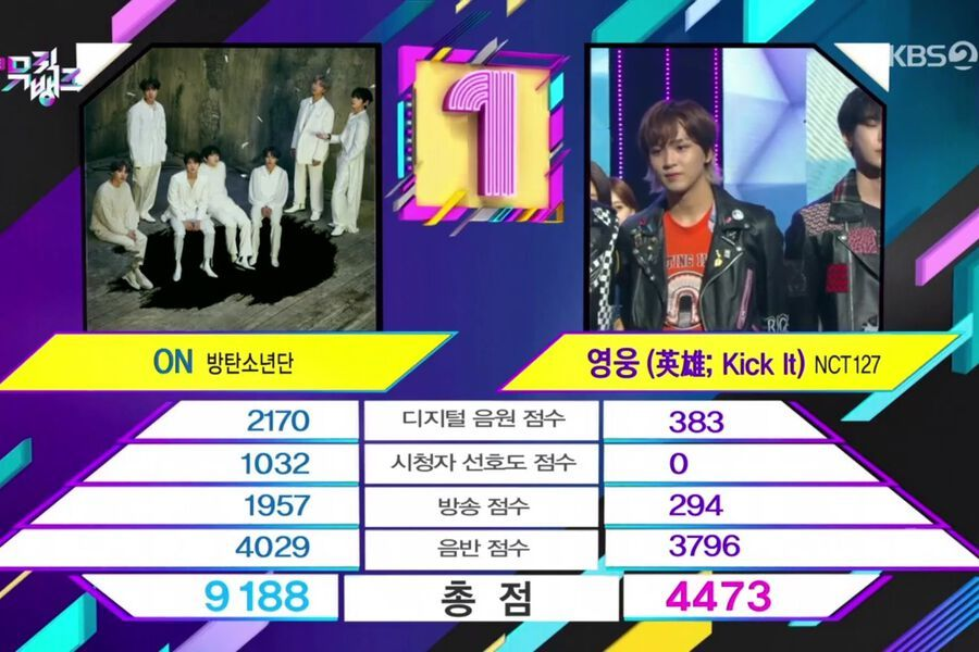 "Watch: BTS Takes 10th Win For ""ON"" On ""Music Bank""; Performances By ITZY, VICTON, NCT 127, And More"
