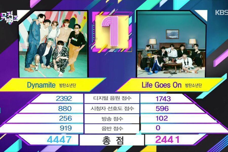 """BTS se lleva la victoria número 30 con """"Dynamite"""" en """"Music Bank""""; Actuaciones de Rain X Park Jin Young, Sunggyu de INFINITE, ENHYPEN y más"""