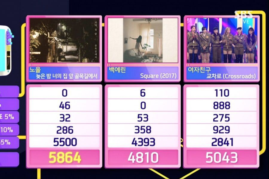 "Noel Takes 1st Win For ""Late Night"" On ""Inkigayo"""
