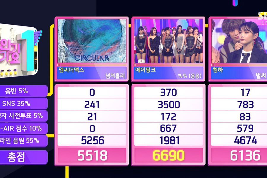 "Watch: Apink Takes 3rd Win For ""%% (Eung Eung)"" On ""Inkigayo""; Performances By Minhyuk, GFRIEND, ASTRO, And More"
